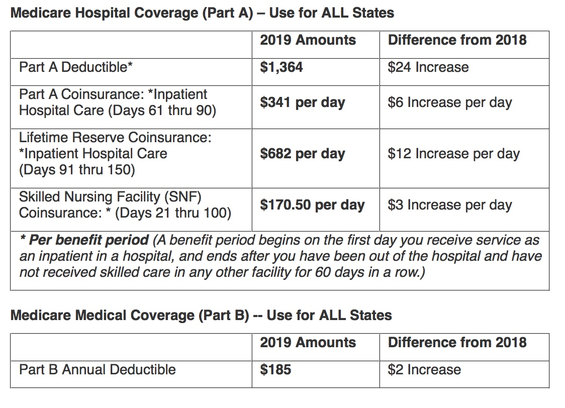 Changes to Original Medicare Deductibles, Coinsurance and